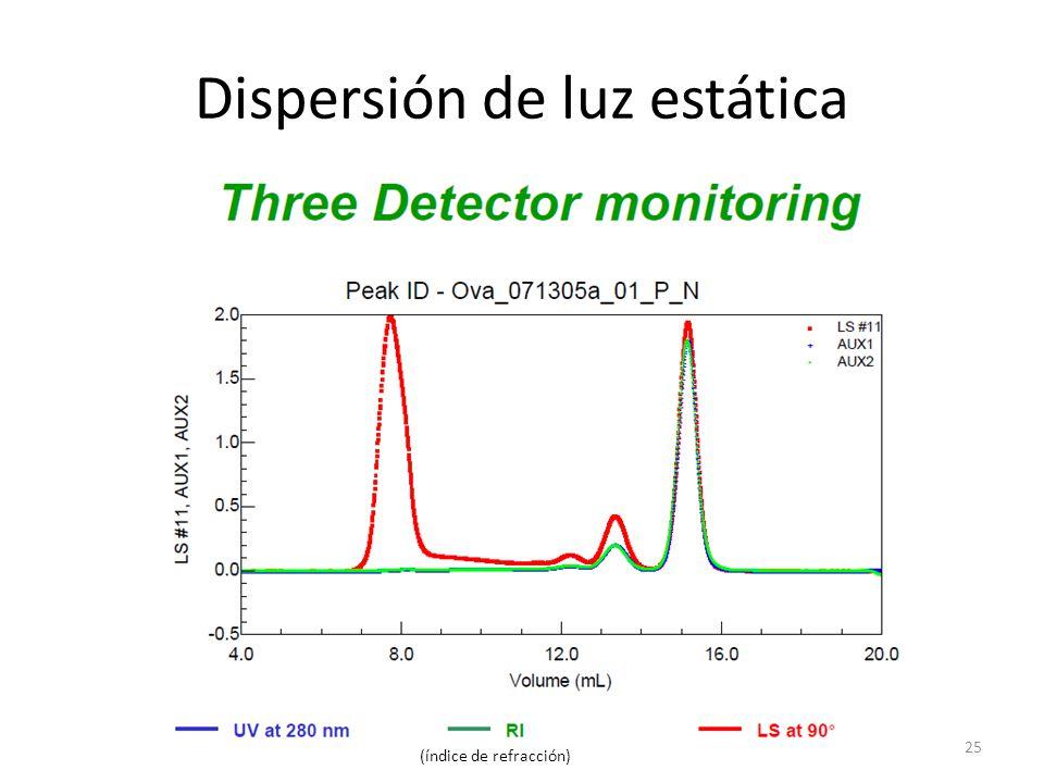 Dispersión de luz estática 25 (índice de refracción)