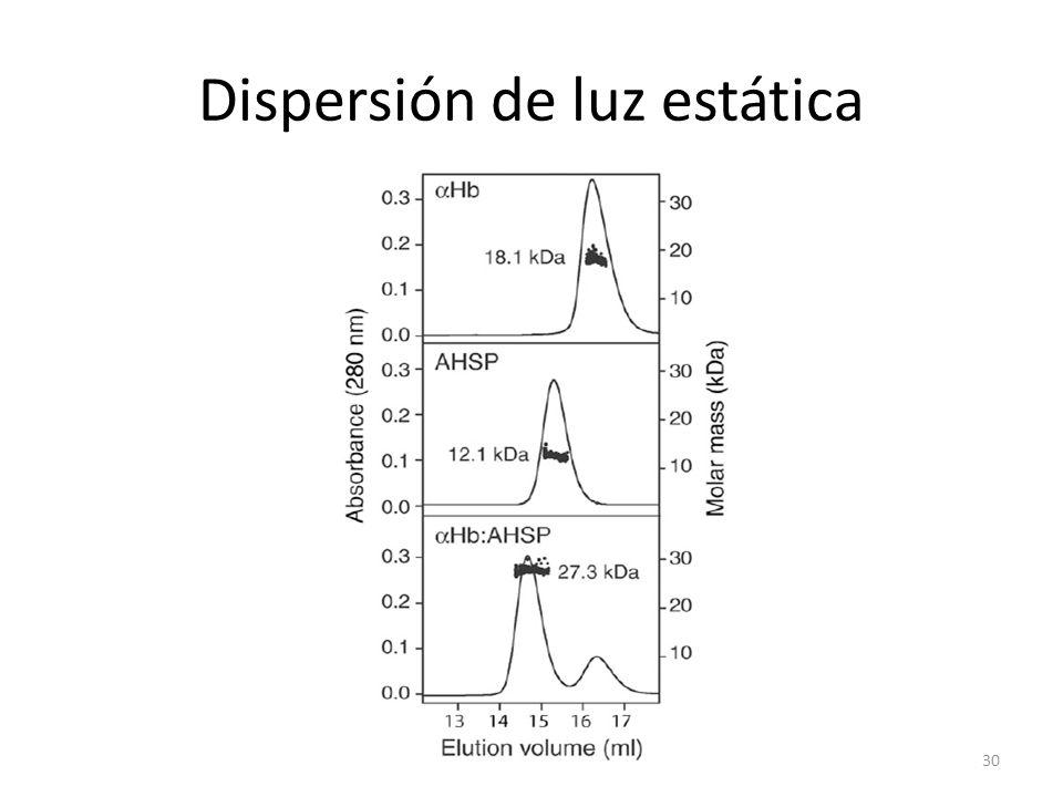 Dispersión de luz estática 30
