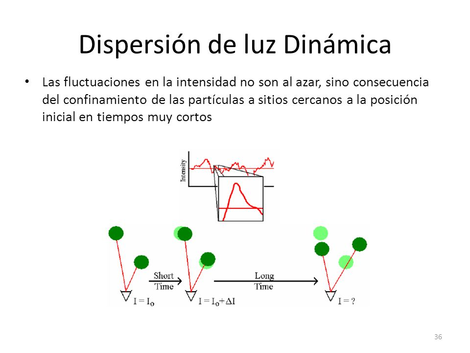 Dispersión de luz Dinámica Las fluctuaciones en la intensidad no son al azar, sino consecuencia del confinamiento de las partículas a sitios cercanos a la posición inicial en tiempos muy cortos 36