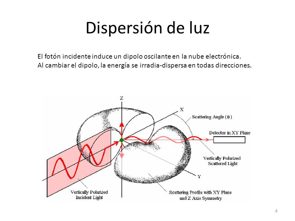 Dispersión de luz El fotón incidente induce un dipolo oscilante en la nube electrónica. Al cambiar el dipolo, la energía se irradia-dispersa en todas