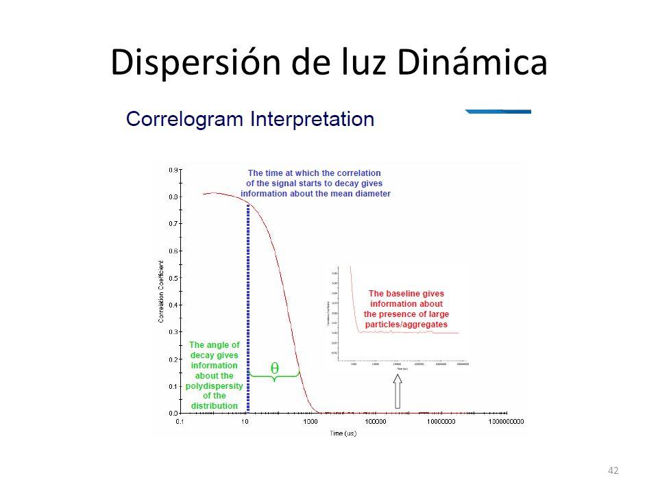 Dispersión de luz Dinámica 42