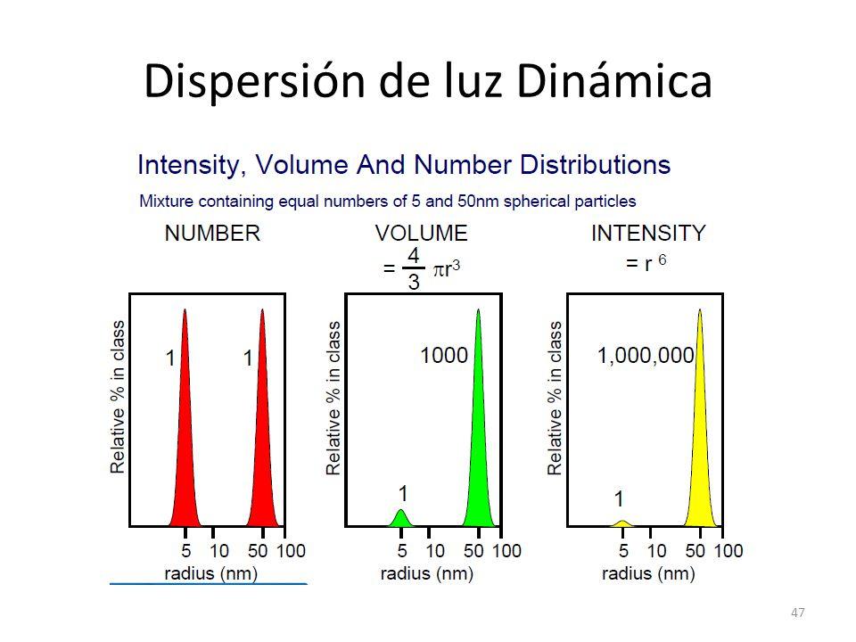 Dispersión de luz Dinámica 47