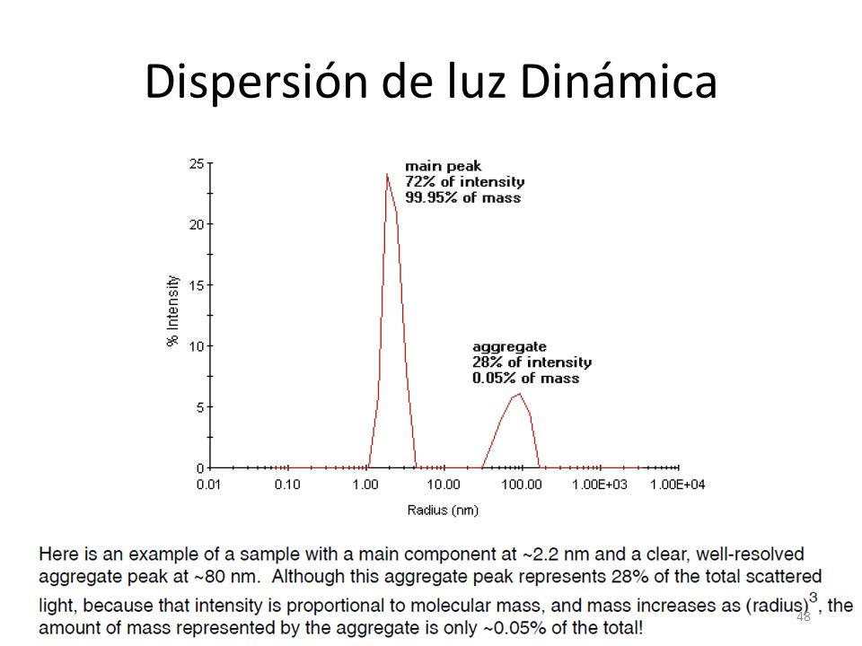 Dispersión de luz Dinámica 48