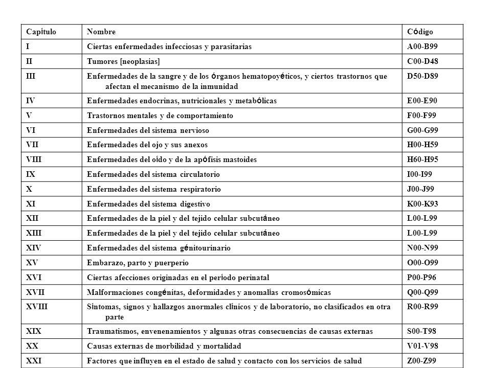 Cap í tulo Nombre C ó digo ICiertas enfermedades infecciosas y parasitariasA00-B99 IITumores [neoplasias]C00-D48 III Enfermedades de la sangre y de lo