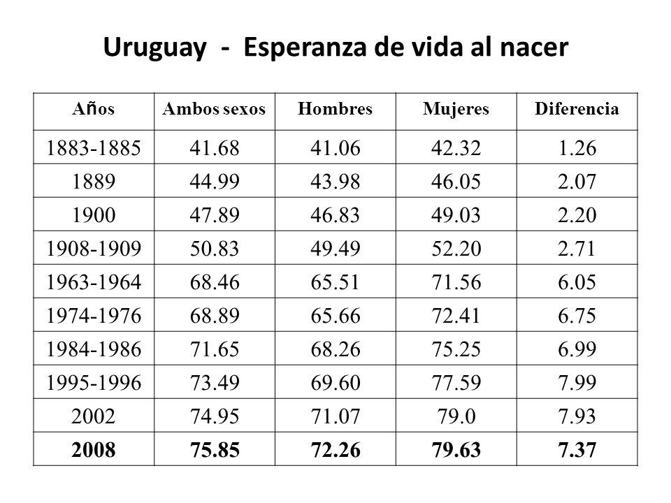 Uruguay - Esperanza de vida al nacer A ñ os Ambos sexosHombresMujeresDiferencia 1883-188541.6841.0642.321.26 188944.9943.9846.052.07 190047.8946.8349.