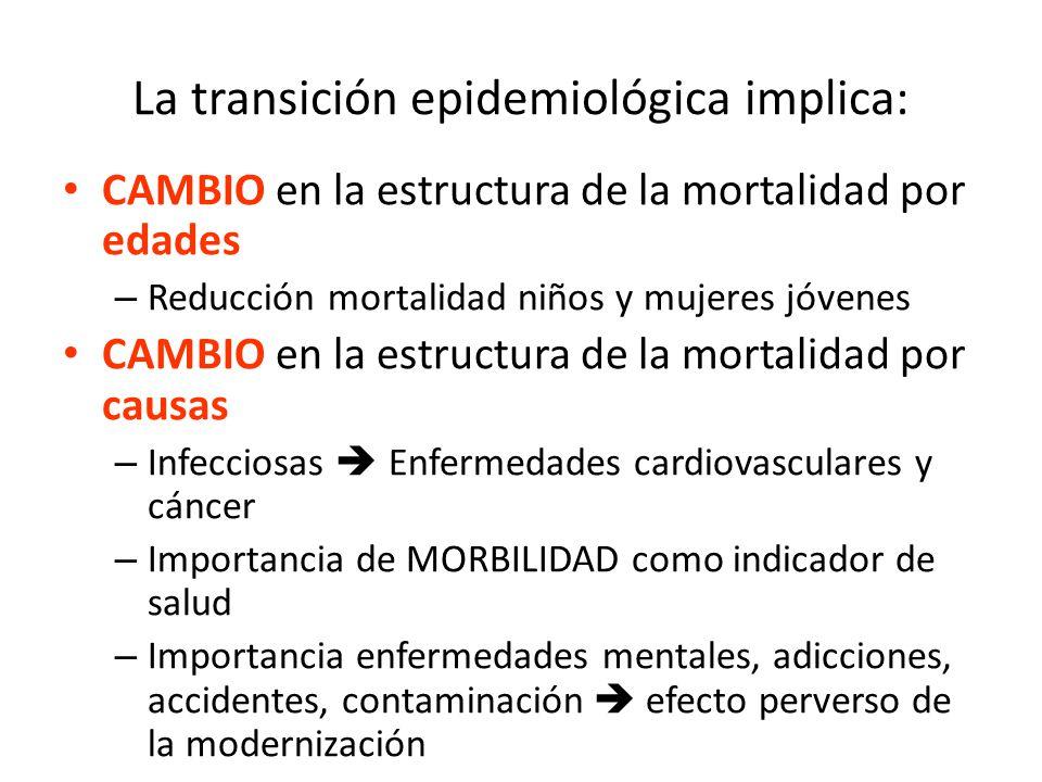 La transición epidemiológica implica: CAMBIO en la estructura de la mortalidad por edades – Reducción mortalidad niños y mujeres jóvenes CAMBIO en la
