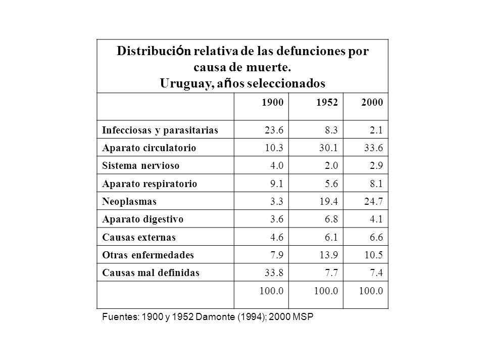 Distribuci ó n relativa de las defunciones por causa de muerte. Uruguay, a ñ os seleccionados 190019522000 Infecciosas y parasitarias23.68.32.1 Aparat