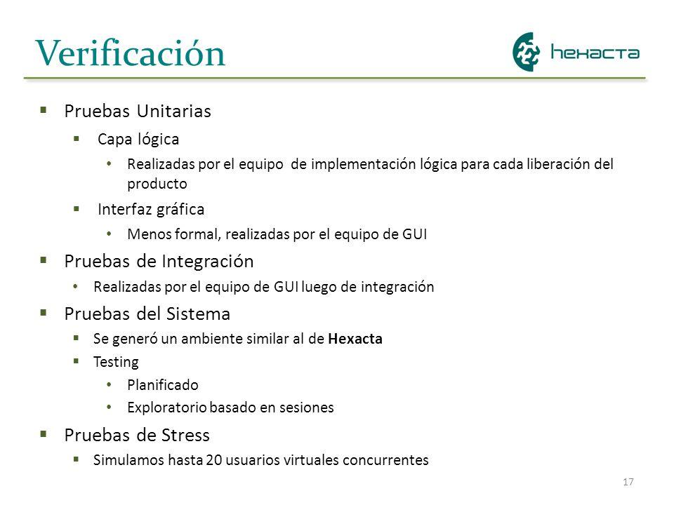 17 Verificación Pruebas Unitarias Capa lógica Realizadas por el equipo de implementación lógica para cada liberación del producto Interfaz gráfica Men