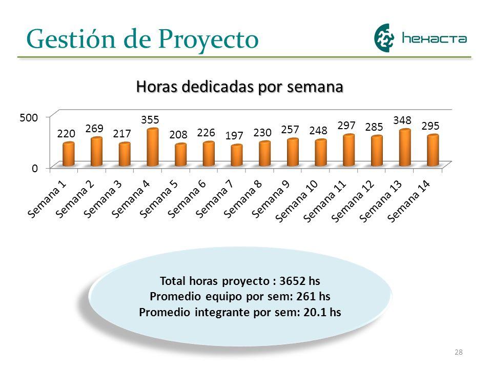 28 Gestión de Proyecto Horas dedicadas por semana Total horas proyecto : 3652 hs Promedio equipo por sem: 261 hs Promedio integrante por sem: 20.1 hs