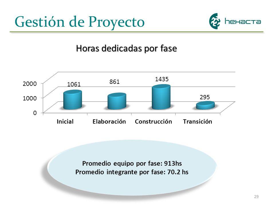 29 Gestión de Proyecto Horas dedicadas por fase Promedio equipo por fase: 913hs Promedio integrante por fase: 70.2 hs Promedio equipo por fase: 913hs