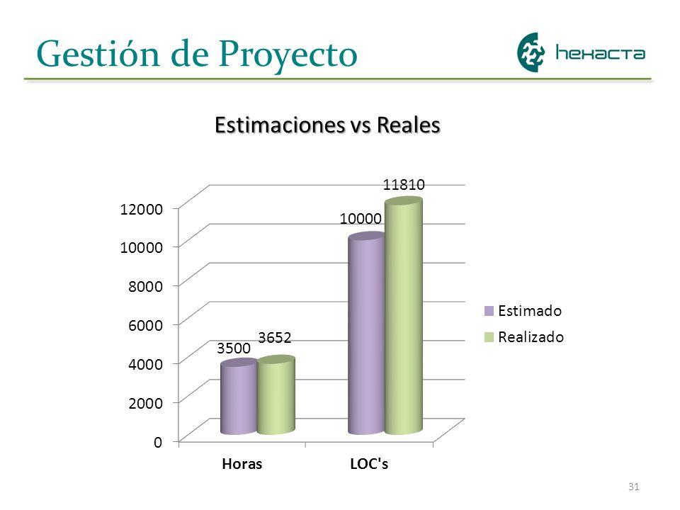 31 Gestión de Proyecto Estimaciones vs Reales