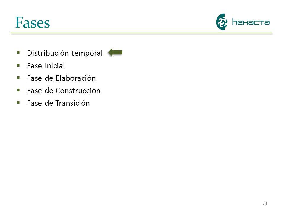 34 Fases Distribución temporal Fase Inicial Fase de Elaboración Fase de Construcción Fase de Transición