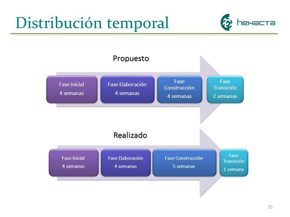 35 Distribución temporal Fase Inicial 4 semanas Fase Elaboración 4 semanas Fase Construcción 4 semanas Fase Transición 2 semanas Realizado Propuesto F