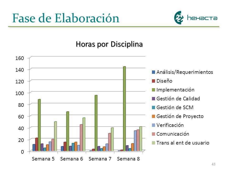 43 Fase de Elaboración Horas por Disciplina