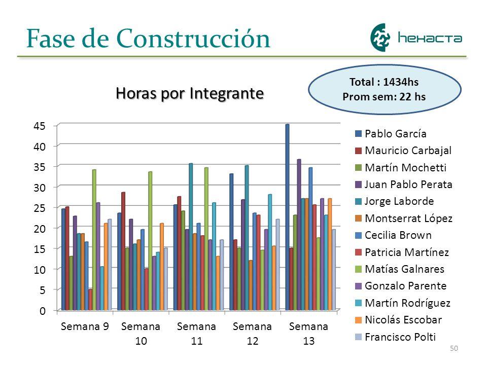 50 Fase de Construcción Horas por Integrante Total : 1434hs Prom sem: 22 hs