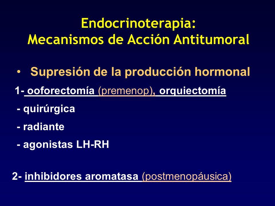 Endocrinoterapia: Mecanismos de Acción Antitumoral Supresión de la producción hormonal 1- ooforectomía (premenop), orquiectomía - quirúrgica - radiant