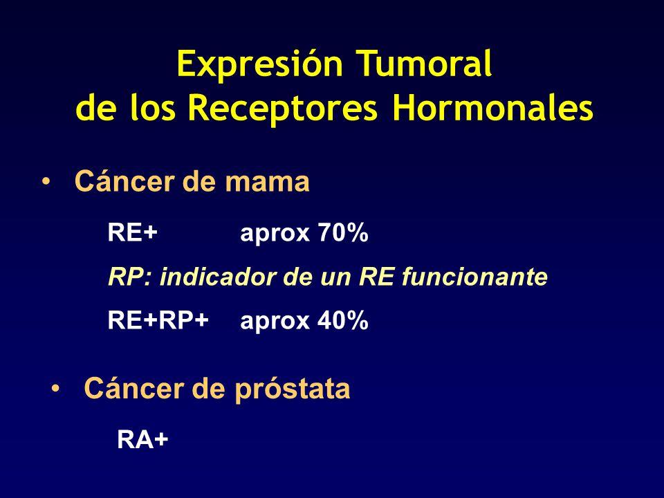 Cáncer de mama RE+ aprox 70% RP: indicador de un RE funcionante RE+RP+ aprox 40% Expresión Tumoral de los Receptores Hormonales Cáncer de próstata RA+