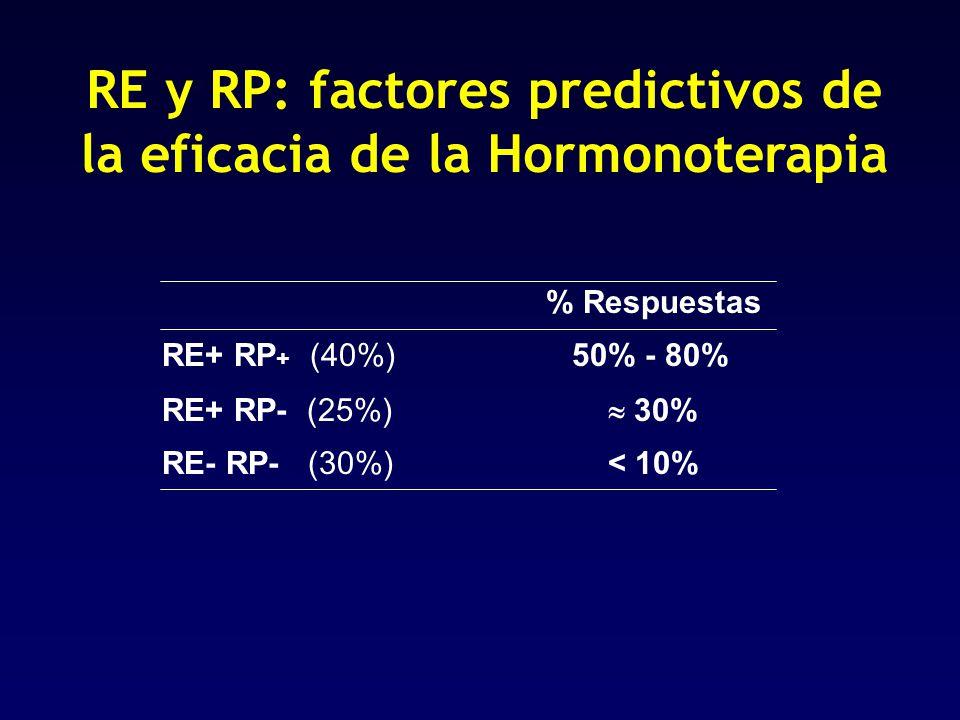 % Respuestas RE+ RP + (40%) 50% - 80% RE+ RP- (25%) 30% RE- RP- (30%) < 10% RE y RP: factores predictivos de la eficacia de la Hormonoterapia