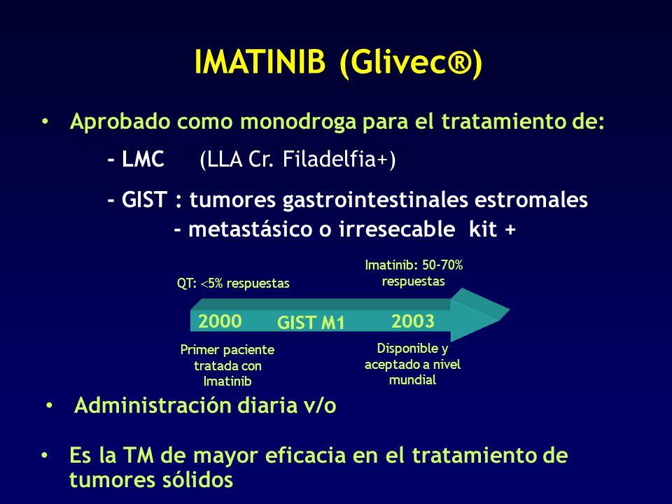 Aprobado como monodroga para el tratamiento de: - LMC (LLA Cr. Filadelfia+) - GIST : tumores gastrointestinales estromales - metastásico o irresecable