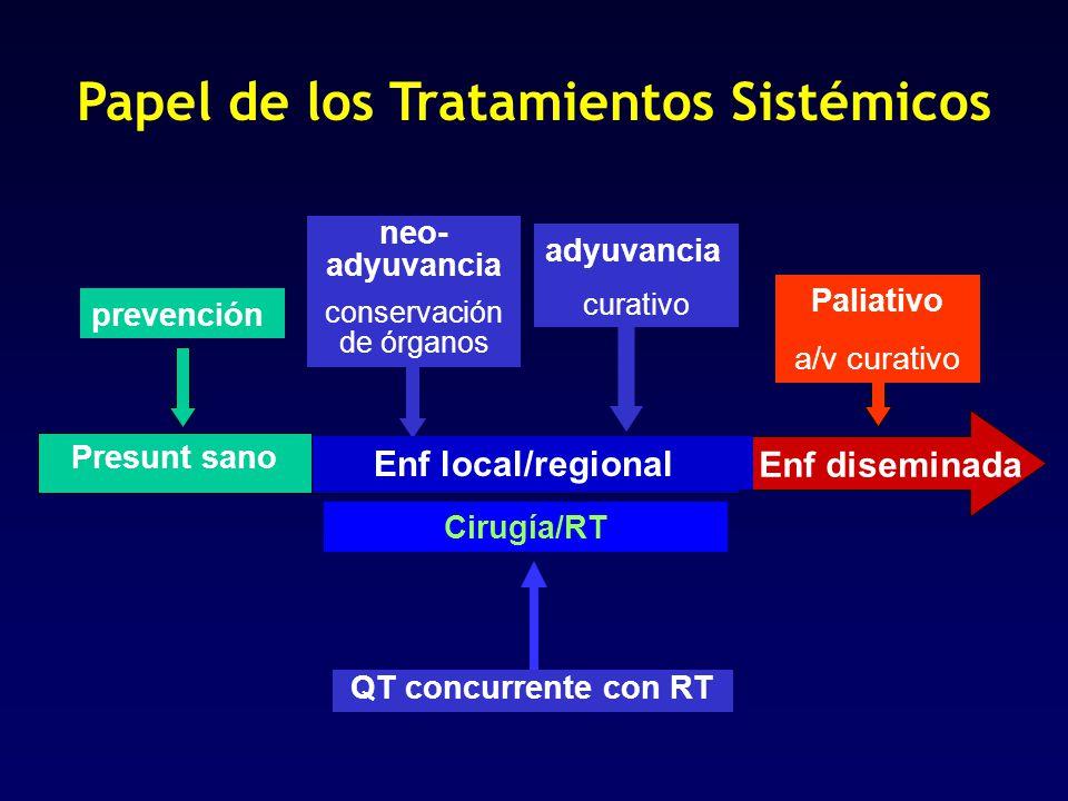 Papel de los Tratamientos Sistémicos prevención neo- adyuvancia conservación de órganos Paliativo a/v curativo Cirugía/RT adyuvancia curativo Enf dise