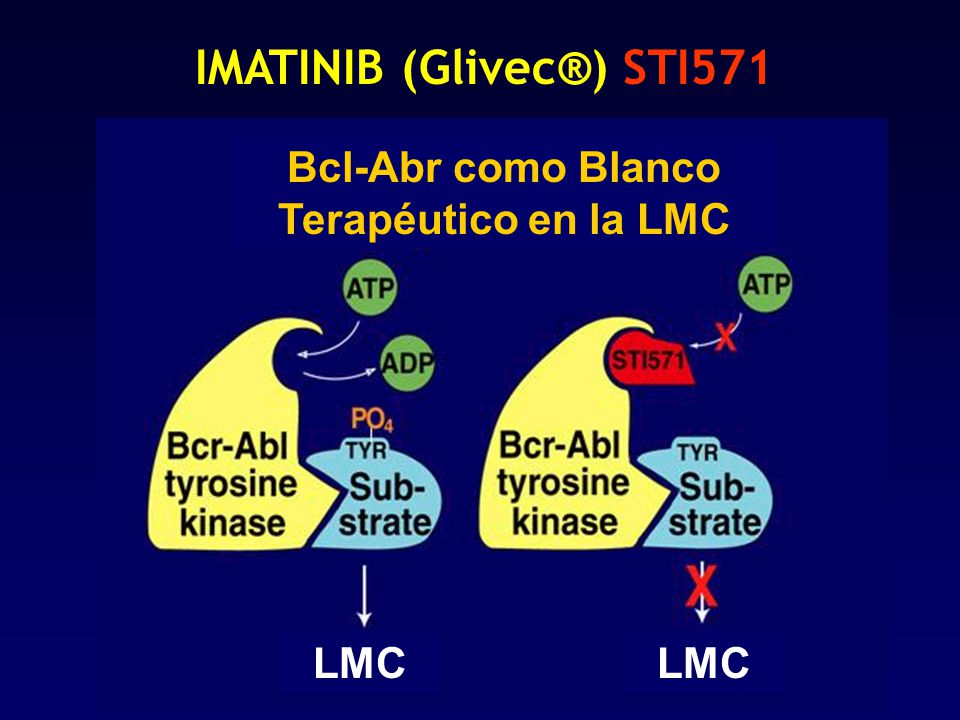 IMATINIB (Glivec®) STI571 Bcl-Abr como Blanco Terapéutico en la LMC LMC