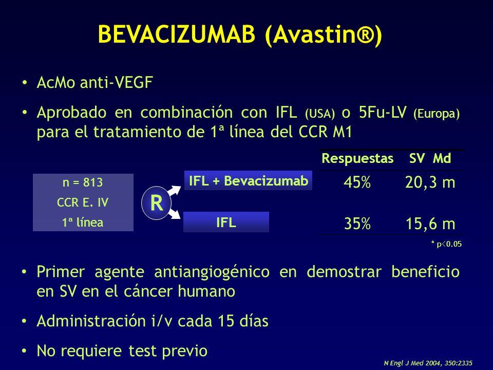 AcMo anti-VEGF Aprobado en combinación con IFL (USA) o 5Fu-LV (Europa) para el tratamiento de 1ª línea del CCR M1 BEVACIZUMAB (Avastin®) Primer agente