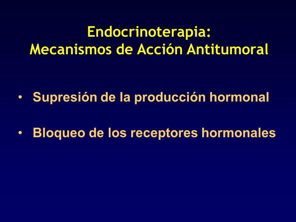 Endocrinoterapia: Mecanismos de Acción Antitumoral Supresión de la producción hormonal 1- ooforectomía (premenop), orquiectomía - quirúrgica - radiante - agonistas LH-RH 2- inhibidores aromatasa (postmenopáusica)