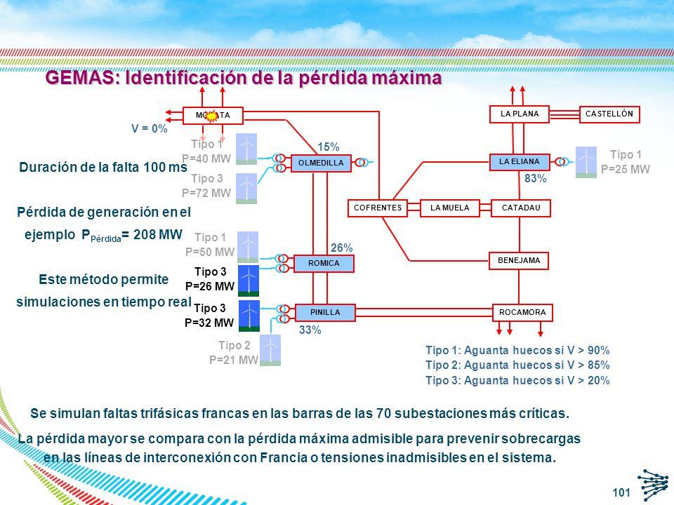 Optimización de la Producción Eólica q Si la pérdida máxima de generación eólica > pérdida admisible q Integración de la máxima producción eólica preservando la seguridad.