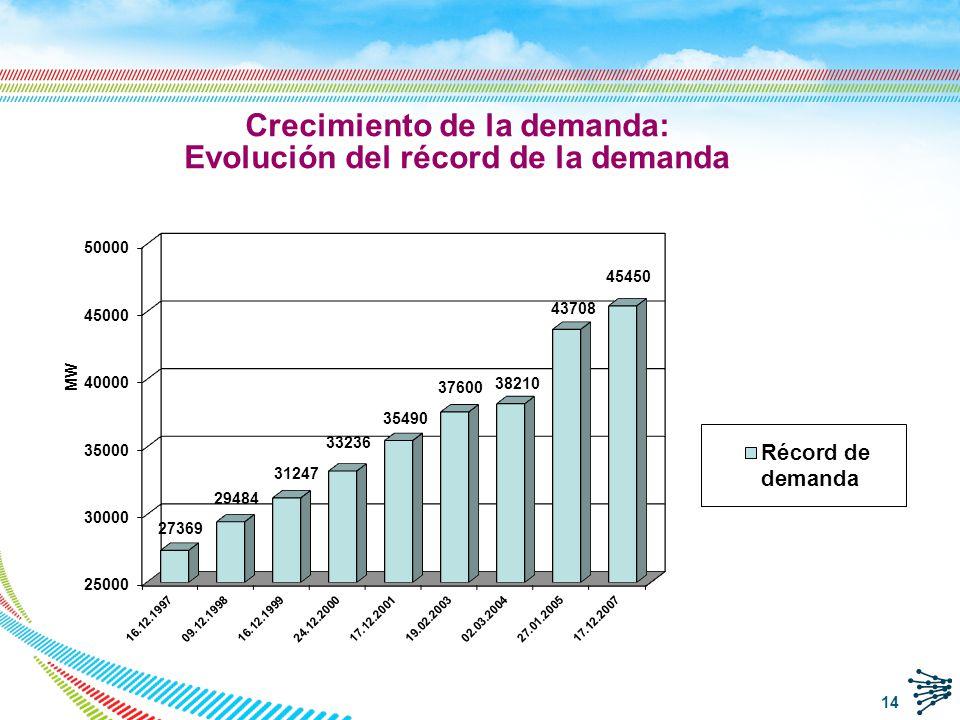 GWh Crecimiento de la demanda: Evolución del consumo anual 15