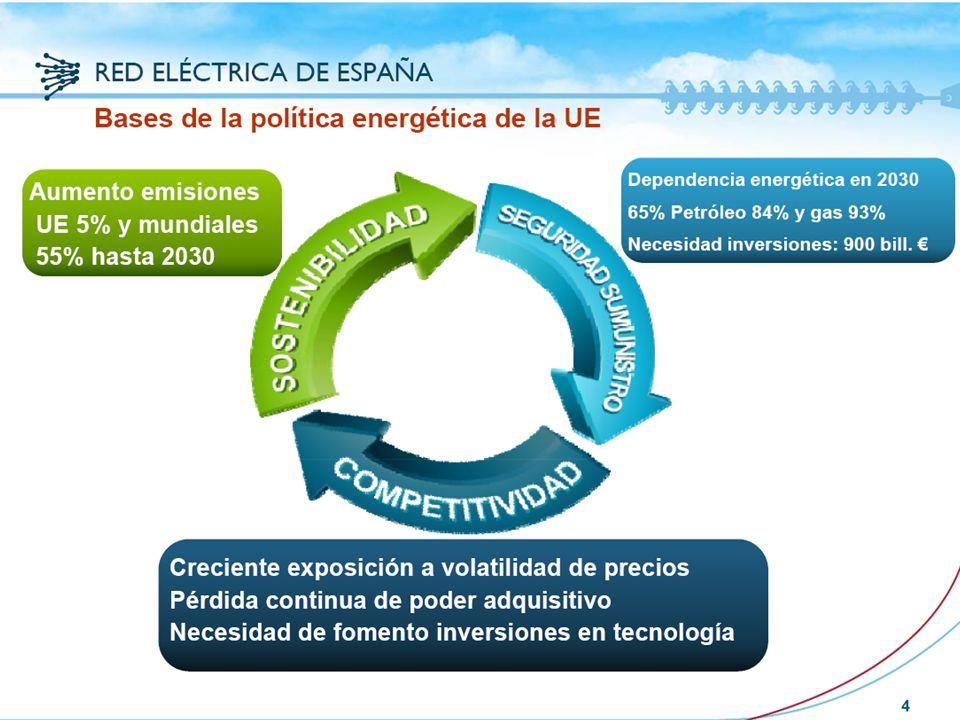 22 Contexto energético español La estrategia europea 20/20/20 es el factor clave del cambio del modelo energético español Estrategia 20 / 20 / 20 El desarrollo de fuentes de energía renovables y la reducción del consumo implica la reducción de la emisión de gases de efecto invernadero.