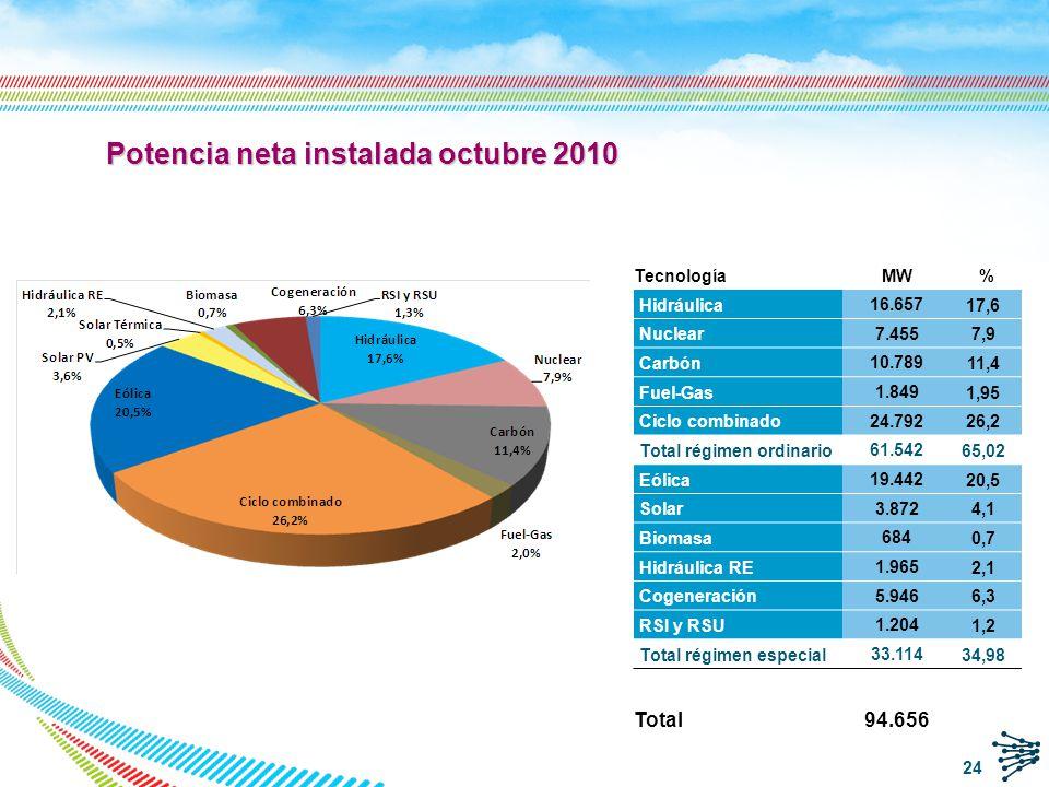 25 Renovables: Mini-hidráulica Biomasa Eólica R.S.Industriales R.S.Urbanos Fotovoltaica No Renovables: Calor residual Carbón Fuel - Gas oil Gas de refinería Gas natural Régimen Especial Cobertura de la demanda de 2009 251.509 GWh = 181.614 Régimen Ordinario neto + 81.785 Régimen Especial neto -3.770 Consumo bombeo -8.120 Intercambios internacionales