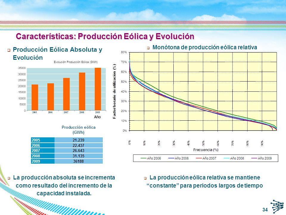 n Máximo: 14.962 MW (09/11/2010) n Mínima en el último año: 164 MW (03/06/2009) n Máxima: 54% de la demanda (09/11/2010 3:35 h) n Producción eólica: 12.234 MW n Demanda: 22.557 MW n Mínima < 1% de la demanda PRODUCCIÓN MÁXIMA DEMANDA vs.