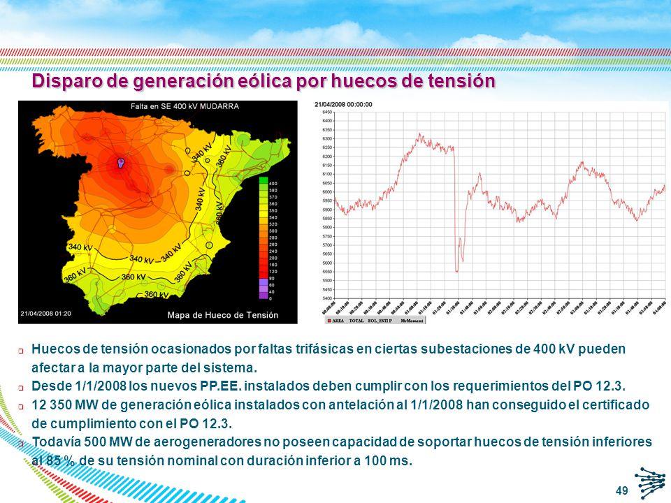 Vigilancia en tiempo real Procedimiento de Operación 12.3 Análisis de las pérdidas de eólica por hueco de tensión 50
