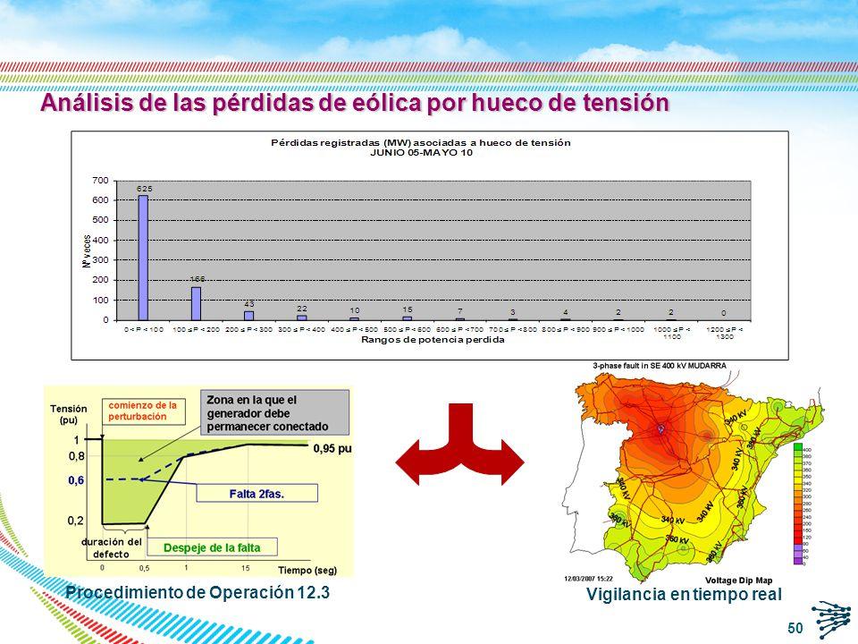 Índice de la presentación REE y el sistema eléctrico español El Régimen Especial en España Integración en el mercado del RE Características de la generación eólica Integración en el sistema de la generación eólica Generación distribuida Congestiones en la evacuación Comportamiento ante huecos de tensión Impacto de los errores de predicción Viabilidad de los balances de potencia Control de tensión Desafíos actuales y futuros de la integración de energías renovables Centro de Control de RE (CECRE) GEMAS Estudios de integración de RE (Horizonte 2016) Conclusiones