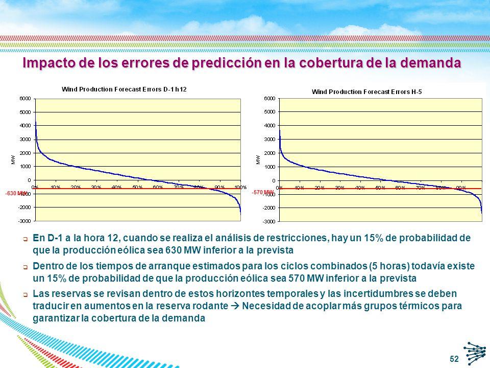 q Los errores de previsión se traducen en incertidumbres añadidas de operación.