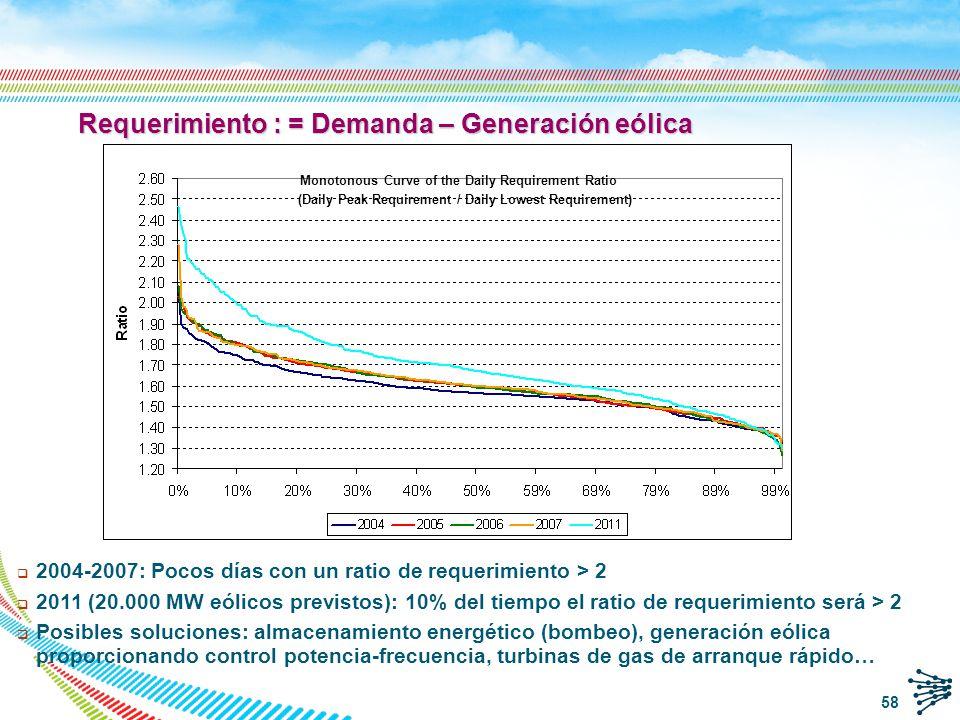 59 Ejemplo de problemas de balance de potencia 5 ciclos combinados en valle Demanda Mínima 20 638 MW Demanda máxima36 319 MW 30 ciclos combinados en punta Mix de generación en valle 1 de Marzo 2010 Terciaria a bajar agotada de 3.00-9.30 y 15.00-18.00 h