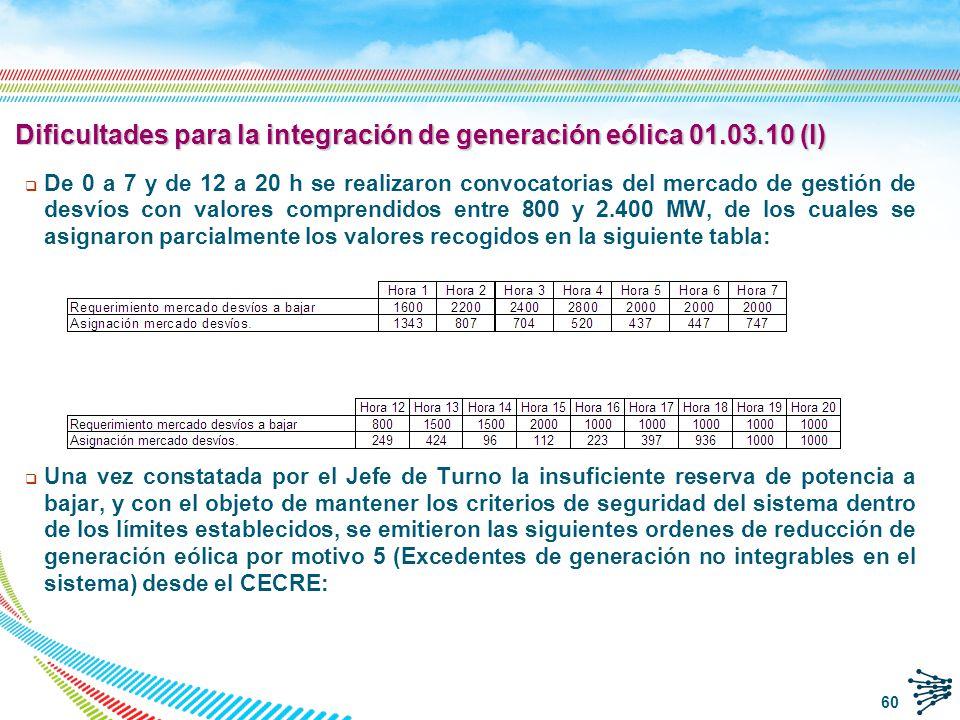 Dificultades para la integración de generación eólica 01.03.10 (IV) Gráfica energía eólica real 61