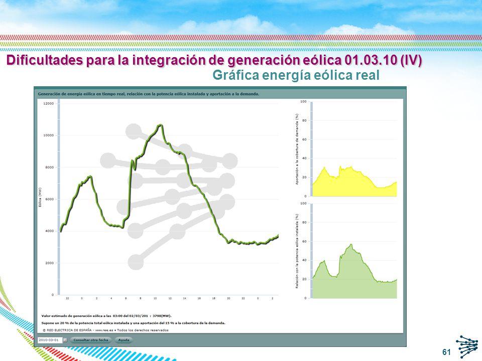 Dificultades para la integración de generación eólica 01.03.10 (V) Gráfica comparativa eólica real/casada Reducción 1:12 a 6:19 Reducción 10:50 a 18:36 62