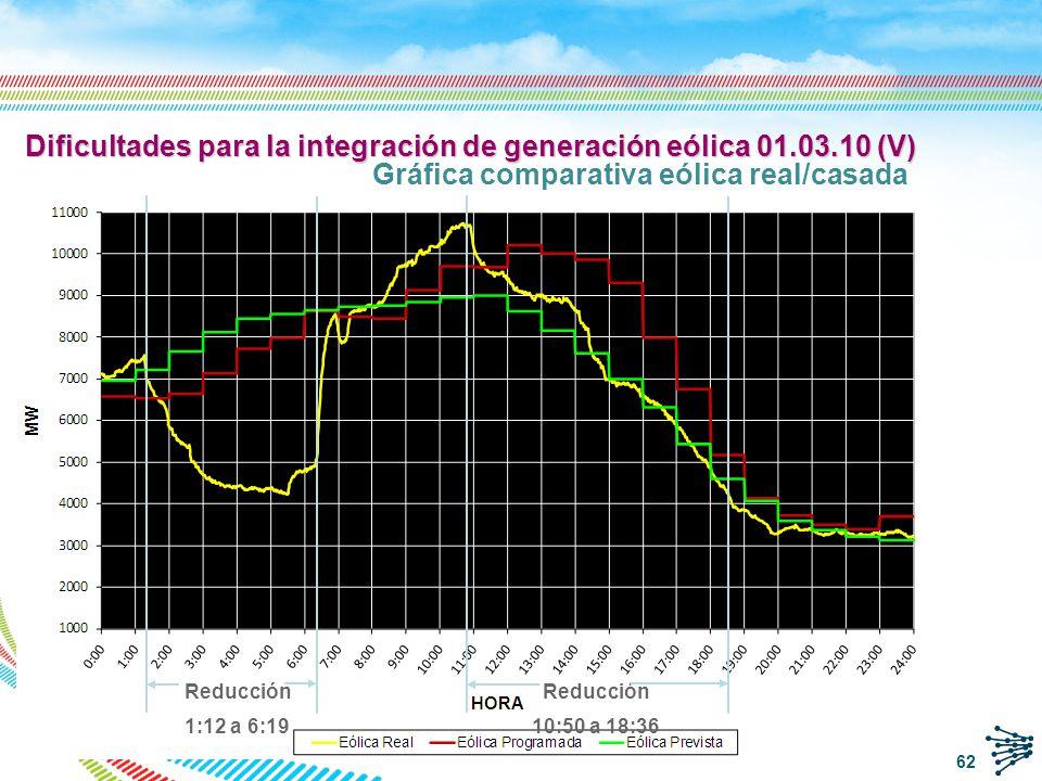 Dificultades para la integración de generación eólica 01.03.10 (VI) Gráfica comparativa demanda real/casada 63
