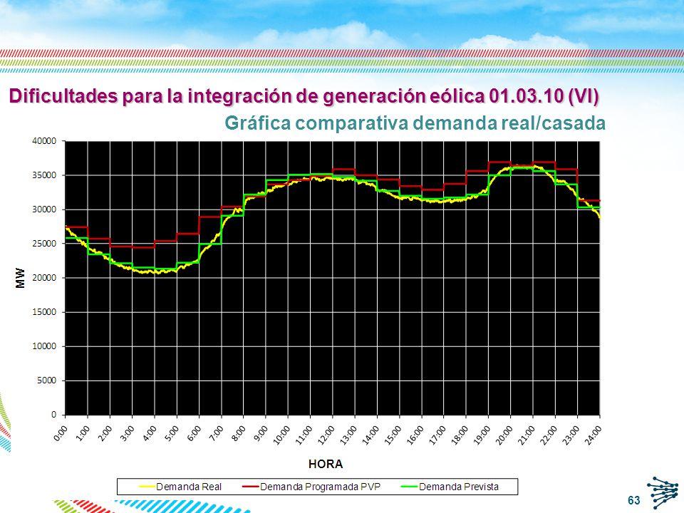 Balance generación-demanda en horas valles con elevada producción eólica: 2/11/2008 q Demanda baja (~20 000 MW) y elevado error de predicción (~ 3 200 MW) q Agotamiento de las reservas de regulación a bajar en el sistema español: q Desacoplamiento de grupos térmicos.