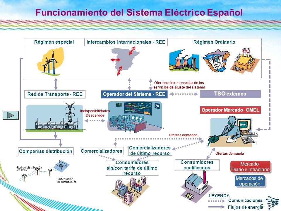 Programación de la operación a corto plazo en el sistema eléctrico español 8 Mercado D+1 Restricciones Técnicas Regulación secundaria Mercado Intradiario: Sesiones 1 a 6 Restricciones Técnicas (MI) Gestión de desvíos Reserva terciaria Restricciones Técnicas (TR) Operador del mercado 14.00 h 16.00 h 18.30 h 21.00 h 15 min antes de la hora Tiempo Real Operador del sistema Información previa MD < 12.00 h Recepción de Nominaciones PBC PVP PHF P48 PBF < 9.00 h < 11.00 h 19.20 h