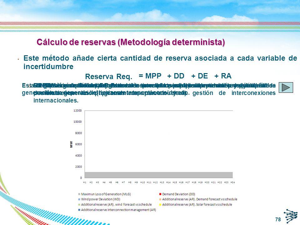 q A las 11:00 h el día D-1 después de recibir los contratos bilaterales y el mercado diario, REE analiza si la reserva programada para el día siguiente es suficiente.