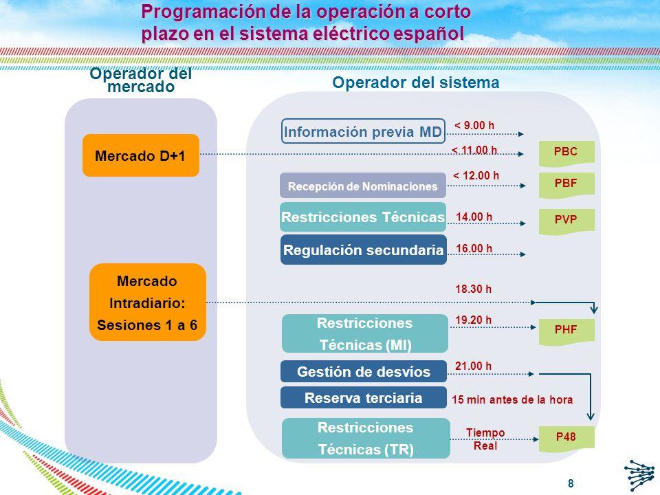 Características del Sistema Eléctrico (I) q Red de transporte muy mallada Elevada Pcc.