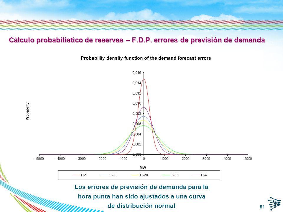 Errores de previsión eólica ajustados a la distribución de Weibull Las colas de la distribución de Weibull son mayores en el lado negativo Cálculo probabilístico de reservas – F.D.P.