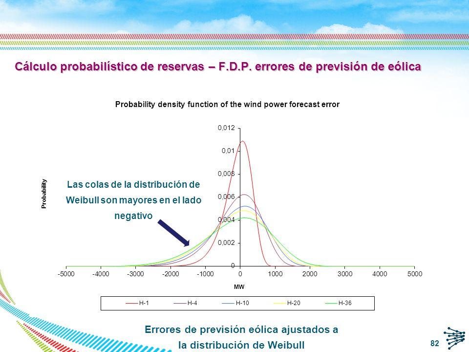 En el eje negativo, es decir cuando la previsión es mayor que la eólica real, el error máximo posible está acotado, ya que la producción eólica no puede ser inferior a cero Error de previsión Máximo error de previsión Cálculo probabilístico de reservas – F.D.P.