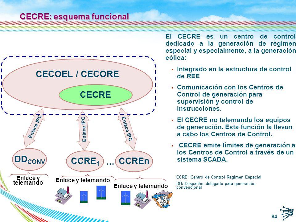 RE potencia conectada al CECRE vía CCRE n De acuerdo con el RD661/2007 todas las instalaciones de régimen especial de >10 MW deben de estar adscritas a un CCRE.