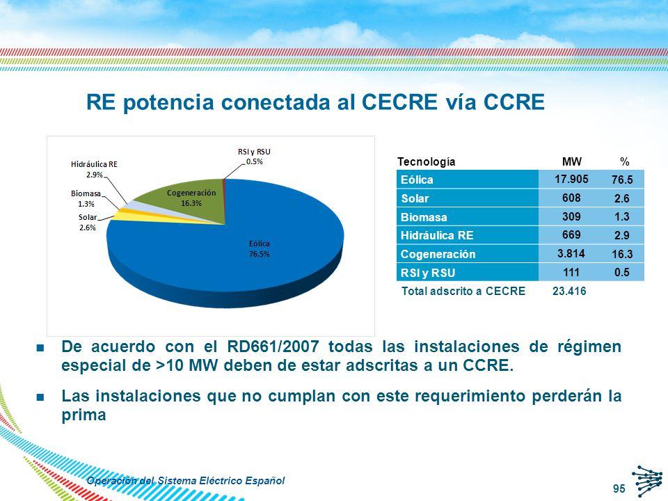 CECRE GEMAS Medidas en tiempo real Consignas 20 minutes calculation frequency RESCC 1 RESCC n … q El CECRE analiza en tiempo real la máxima generación admisible por el sistema.