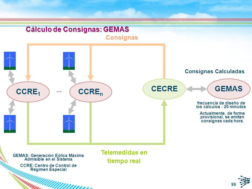 Fundamentos de GEMAS Etapas de cálculo de GEMAS 1.Identificación de la pérdida máxima de generación eólica que puede darse en tiempo real 2.Calcular, en su caso, las limitaciones de producción –consignas- para cada parque 3.Dotar de robustez y estabilidad temporal al proceso de emisión de consignas.