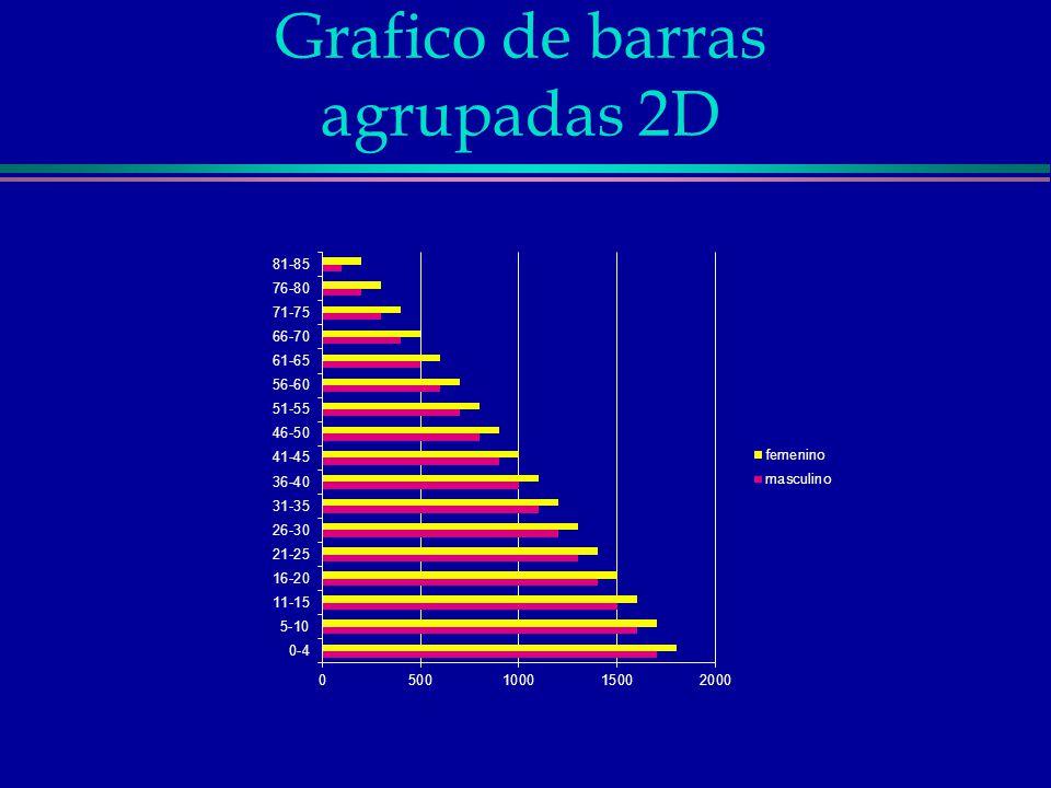 Grafico de barras agrupadas 2D