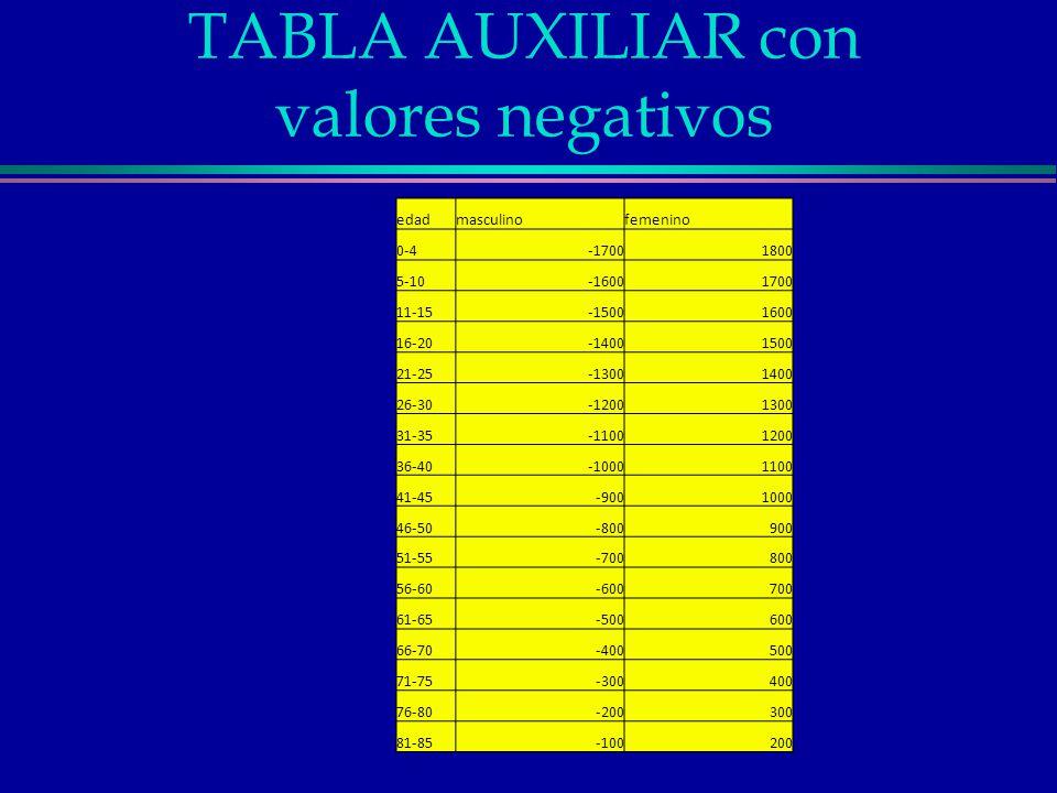 TABLA AUXILIAR con valores negativos edadmasculinofemenino 0-4-17001800 5-10-16001700 11-15-15001600 16-20-14001500 21-25-13001400 26-30-12001300 31-3